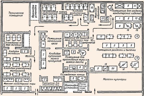 План кондитерского цеха
