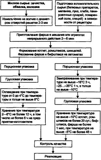 Технологическая схема производства натуральных и рубленых полуфабрикатов
